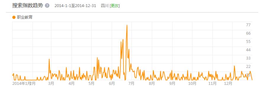 2014年1-12月四川省职业教育检索指数趋势