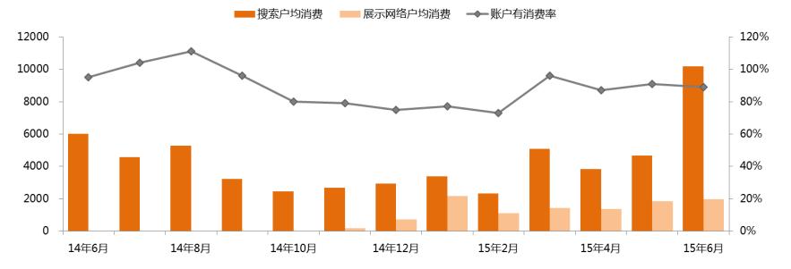 2014年6月-15年6月职业教育消费情况